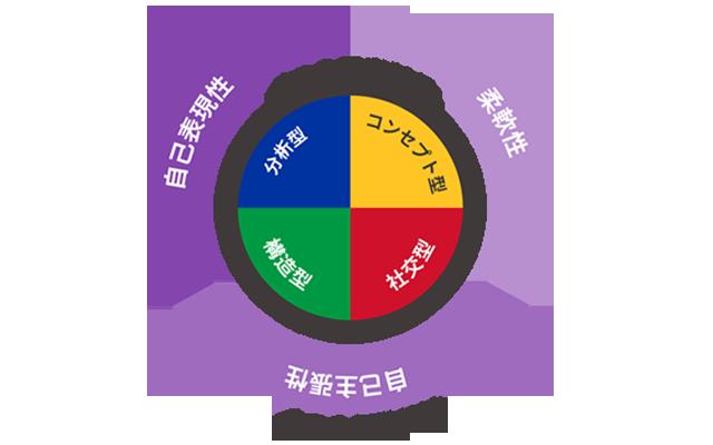 坂井建設の内定者研修 - EG研修 -