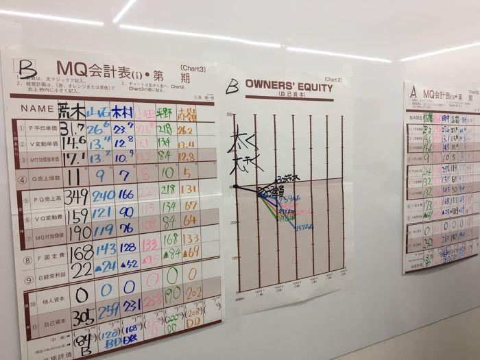 社内MG研修 表|大分の工務店坂井建設採用情報ブログ